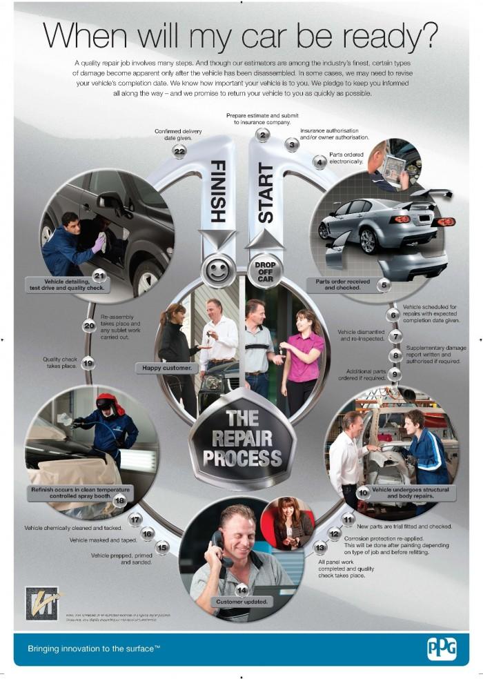 Repair Process